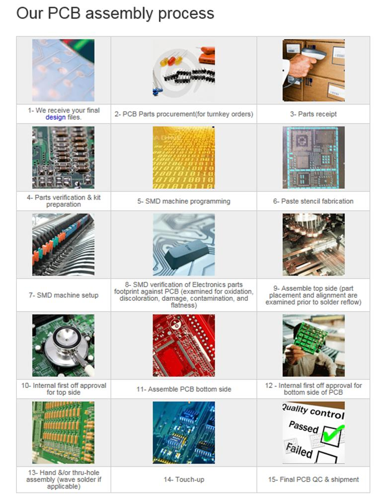 Pcb Assembly Service Circuit Board Programming Services Electronic Our Include Manufacturingelectronic Component Sourcing Printed Assemblychip Confirmal Coatingcable And
